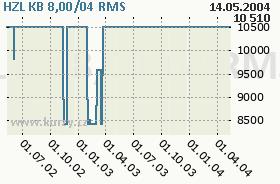 HZL KB 8,00/04, graf