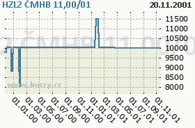 HZL2 ČMHB 11,00/01, graf