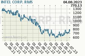 INTEL CORP., graf