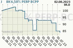 J&T BK 6,50% PERP, graf