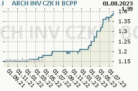 J&T INVEST CZK H, graf