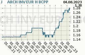 J&T INVEST EUR H, graf