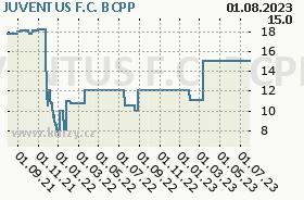 JUVENTUS F.C., graf