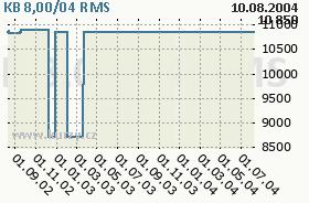 KB 8,00/04, graf