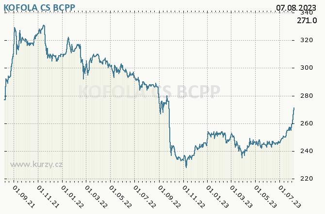 KOFOLA CS - Graf ceny akcie cz