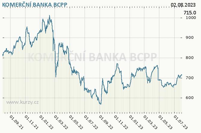 KOMERČNÍ BANKA - Graf ceny akcie cz