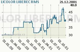 LICOLOR LIBEREC, graf