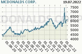 MCDONALDS CORP., graf