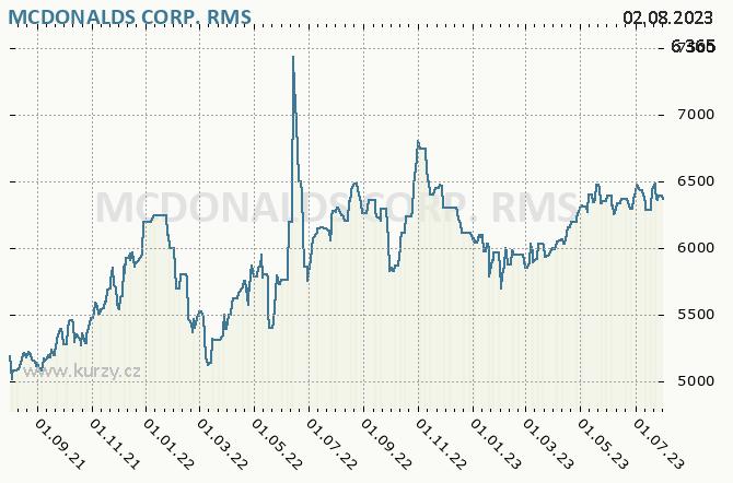 MCDONALDS CORP. - Graf ceny akcie cz