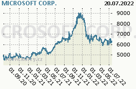 MICROSOFT CORP., graf