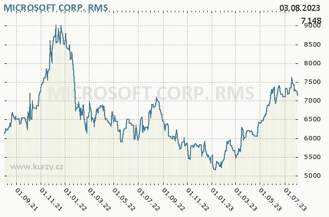 MICROSOFT CORP. - Graf ceny akcie cz