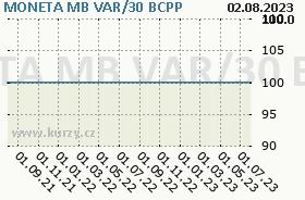 MONETA MB VAR/30, graf