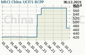 MSCI China UCITS, graf