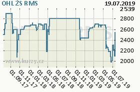 OHL ŽS, graf