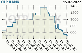 OTP BANK, graf