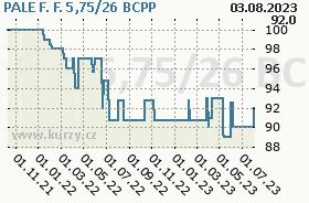 PALE F. F. 5,75/26, graf