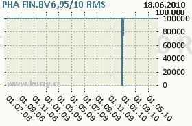 PHA FIN.BV 6,95/10, graf