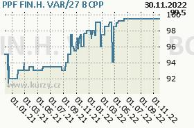 PPF FIN.H. VAR/27, graf