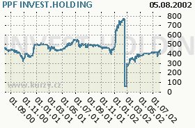 PPF INVEST.HOLDING, graf