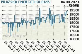 PRAŽSKÁ ENERGETIKA, graf