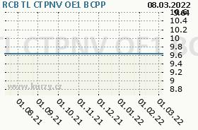 RCB TL CTPNV OE1, graf