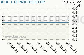 RCB TL CTPNV OE2, graf