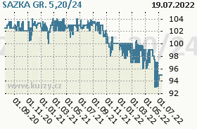 SAZKA GR. 5,20/24, graf