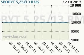 SPOBYT 5,25/13, graf