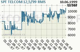 SPT TELCOM 12,5/99, graf