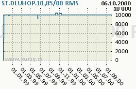 ST.DLUHOP.10,85/00, graf