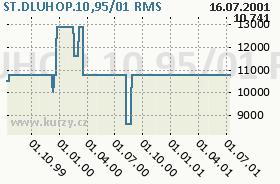 ST.DLUHOP.10,95/01, graf