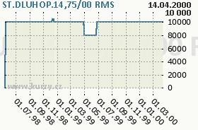 ST.DLUHOP.14,75/00, graf