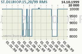 ST.DLUHOP.15,20/99, graf