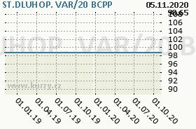 ST.DLUHOP. VAR/20, graf