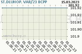 ST.DLUHOP. VAR/23, graf
