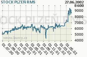 STOCK PLZEŇ, graf