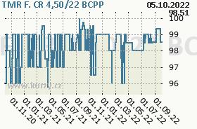 TMR F. CR 4,50/22, graf