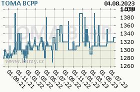 TOMA, graf