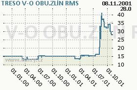 TRESO V-O OBU.ZLÍN, graf