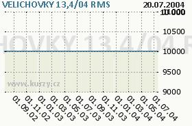 VELICHOVKY 13,4/04, graf