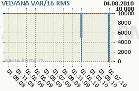 VELVANA VAR/16, graf