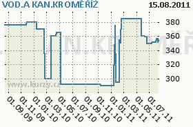 VOD.A KAN.KROMĚŘÍŽ, graf