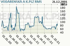 VODÁRENSKÁ A K.PLZ, graf