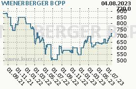 WIENERBERGER, graf