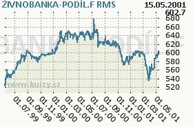 ŽIVNOBANKA-PODÍL.F, graf
