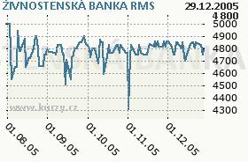 ŽIVNOSTENSKÁ BANKA, graf