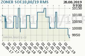 ZONER SOF.10,00/19, graf