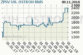 ŽPSV UH. OSTROH, graf