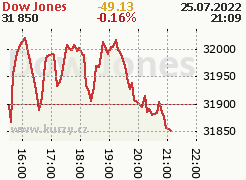 Graf indexu Dow Jones