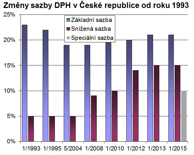 Změny sazby DPH v České republice od roku 1993